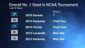 No. 1 overall seeds have fared well in recent NCAA Tournaments. Graphic courtesy of ESPN.